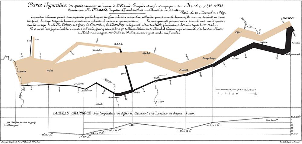 Charles Minard's Map