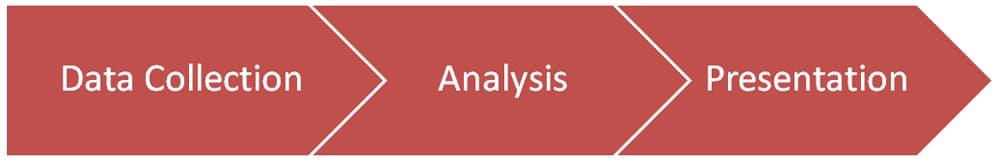 Data Collection - Analysis - Presentation