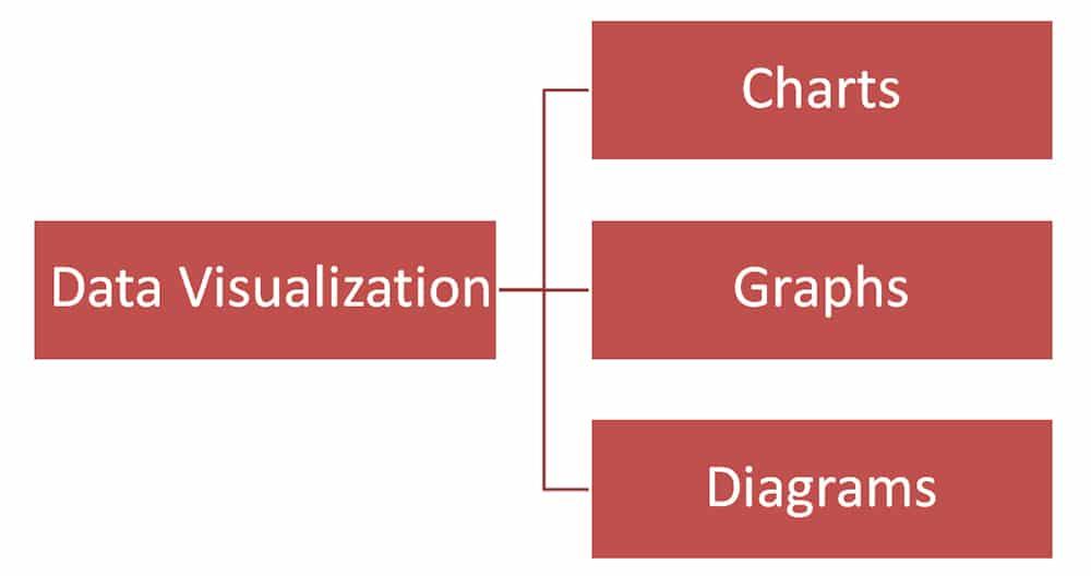 Data Visualization Chart