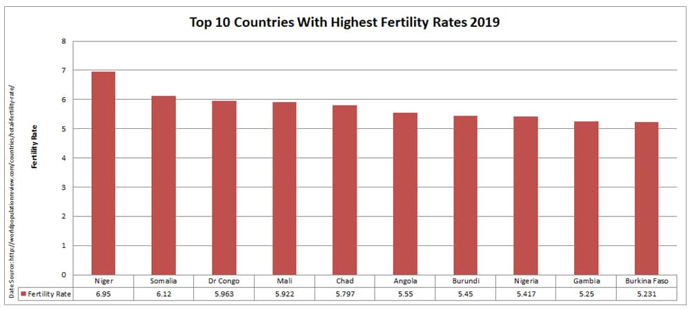 Top 10 countries with highest fertility rates 2019