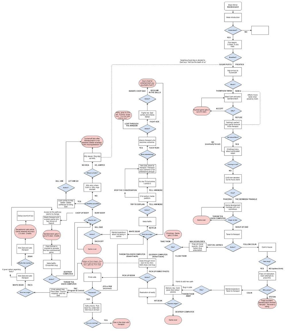 Bandernatch Decision Tree