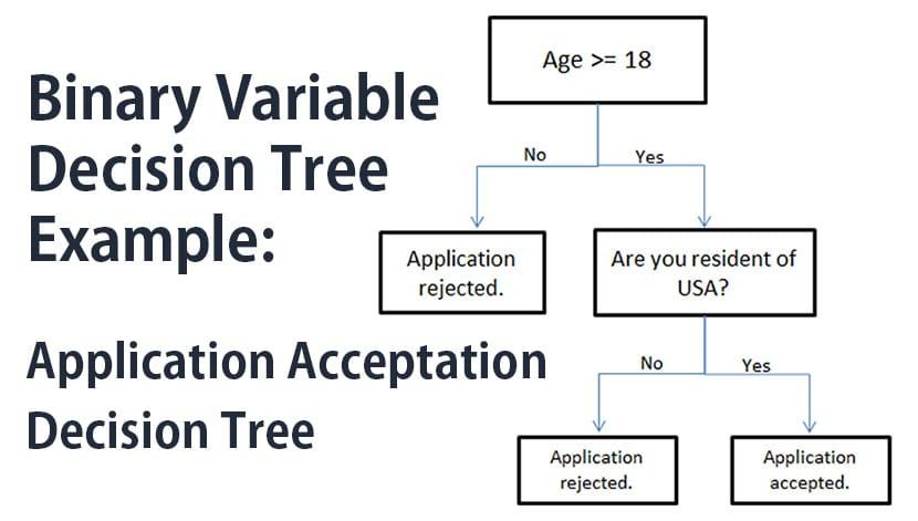 Binary variable decision tree example