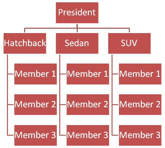 Divisional Org Chart