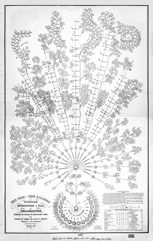 New York and Erie Railroad Organizational Diagram