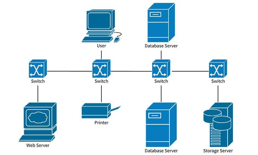 Server Network Diagram