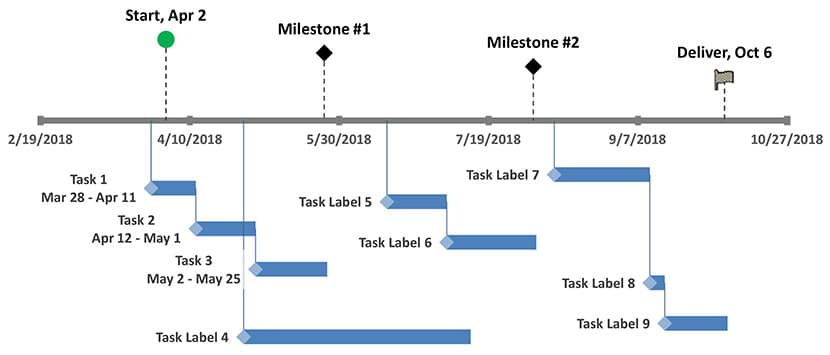 Timeline Diagram