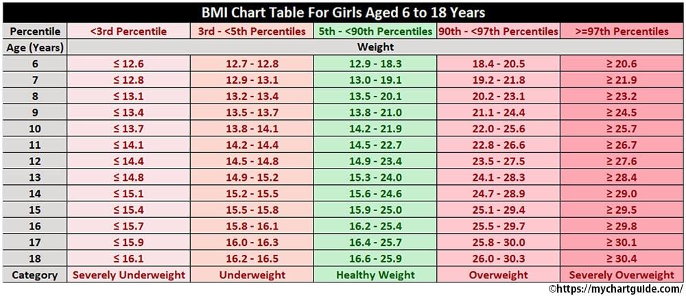 BMI Chart for Girls