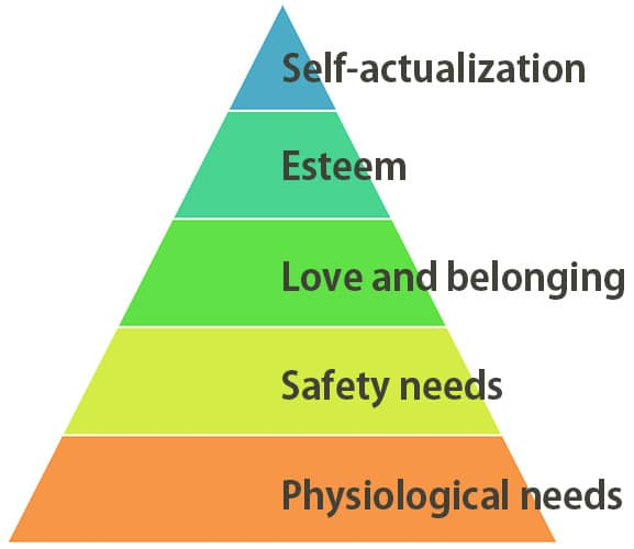 Maslow's hierarchy of needs - Pyramid Chart