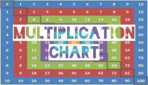 Multiplication Chart (10x10)