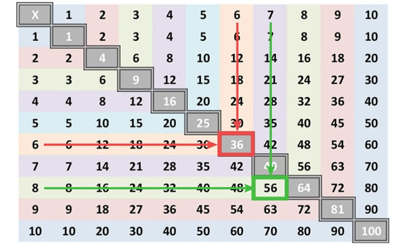 Multiplication Chart Calculation