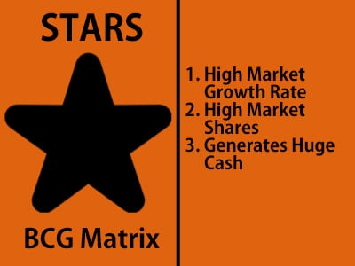 Stars in BCG Matrix