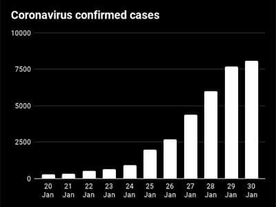 Coronavirus confirmed cases chart
