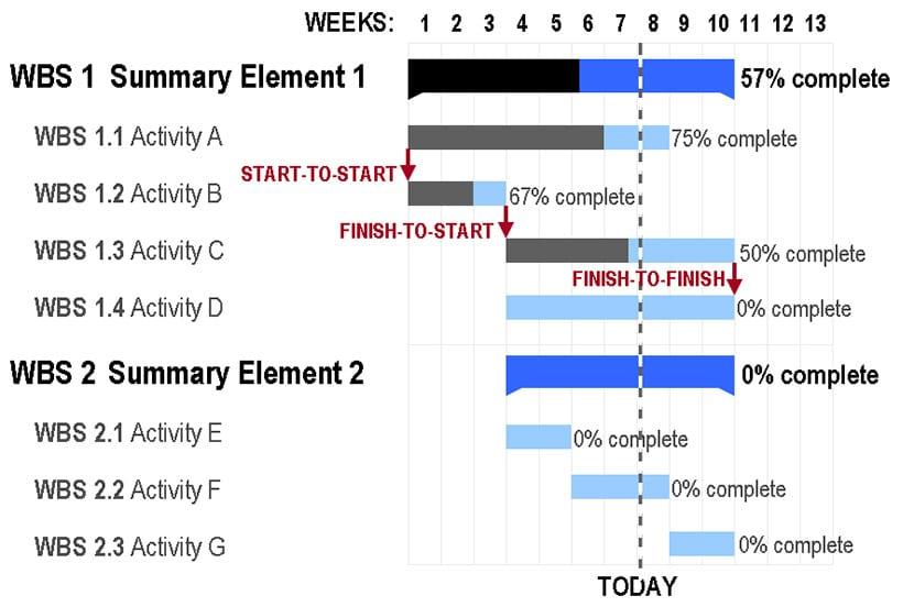 Gantt Chart Anatomy