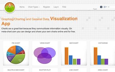 Meta Chart Homepage