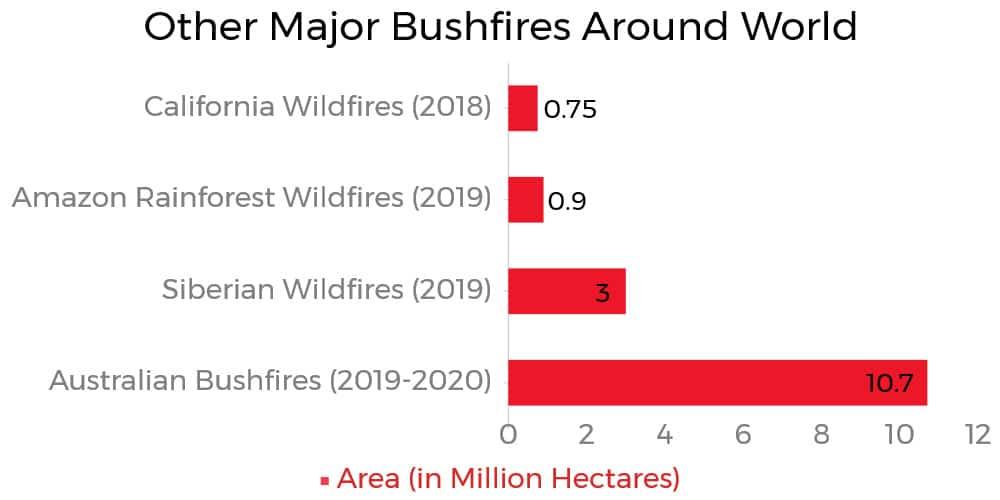 Other Major Bushfires Around World
