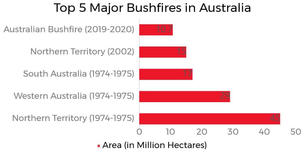 Top 5 Major Bushfires in Australia