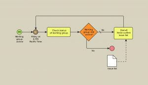 Business Process Model and Notation Example