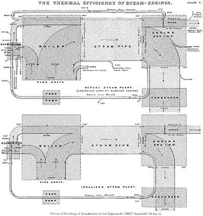 Sankey's first original diagram