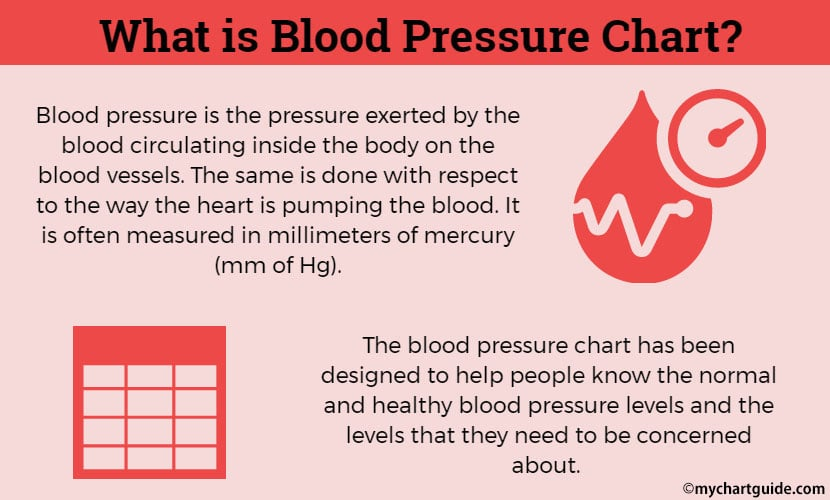 What is Blood Pressure chart