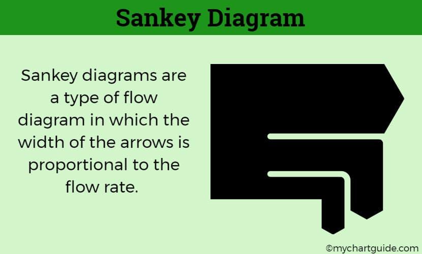 What is a Sankey Diagram