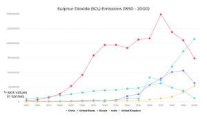 Line graph of Sulphur Dioxide emmision