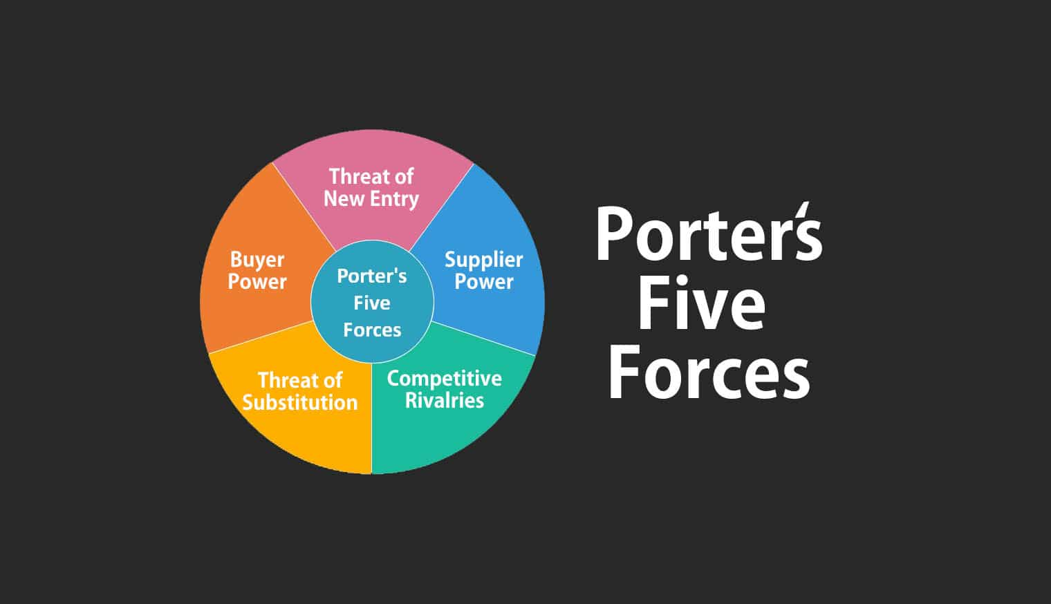 Porter U0026 39 S Five Forces Model And Analysis