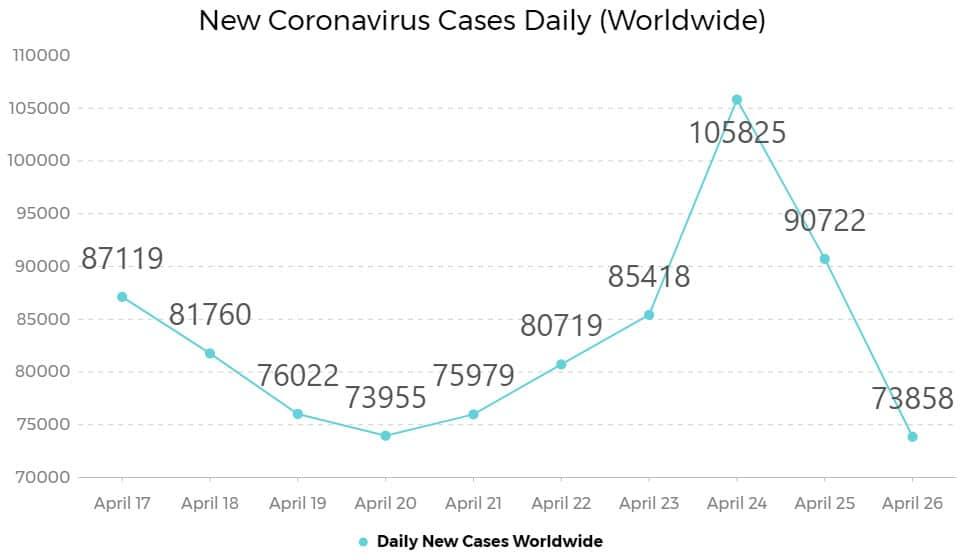 new daily coronavirus cases worldwide