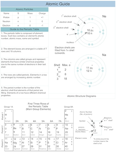 Chemistry Chart Example - Atomic Guide