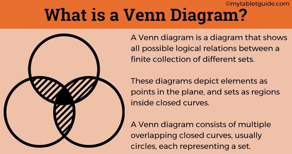 what is a venn diagram