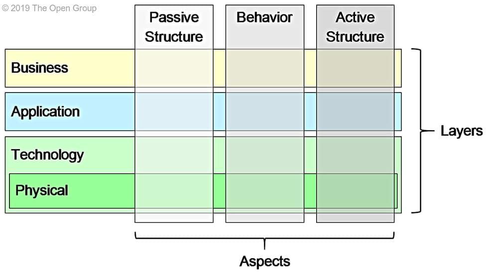 archimate core framework