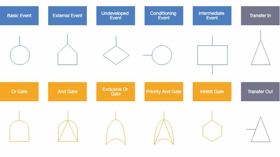 fault tree analysis symbols