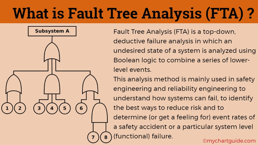 what is fault tree analysis