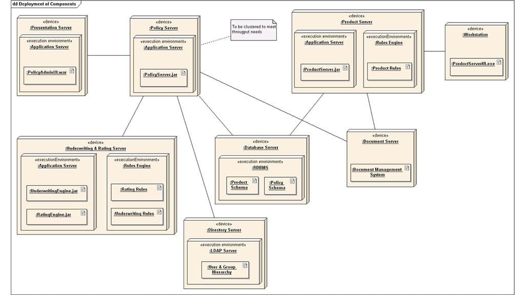 deployment diagram example