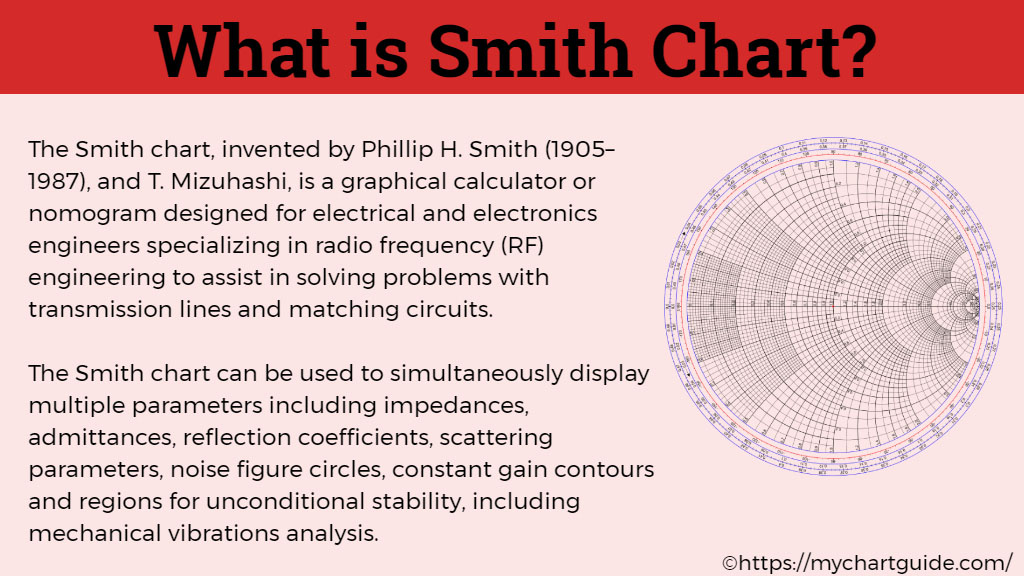 what is smith chart