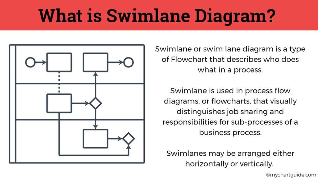 what is swimlane diagram