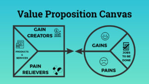 everything about value proposition canvas