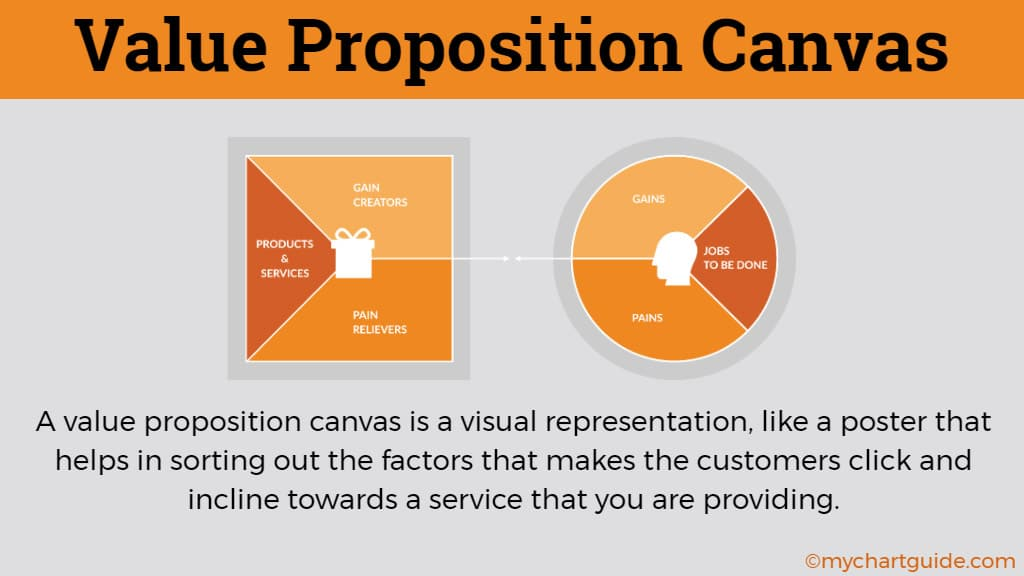 what is value proposition canvas