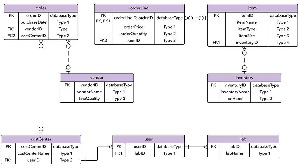 entity relationship database model