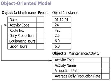 object oriented database model